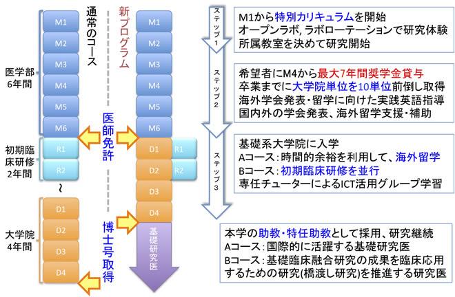 プログラム概要 順天堂大学医学...